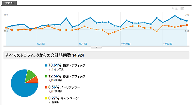 Google Analytics の解析結果